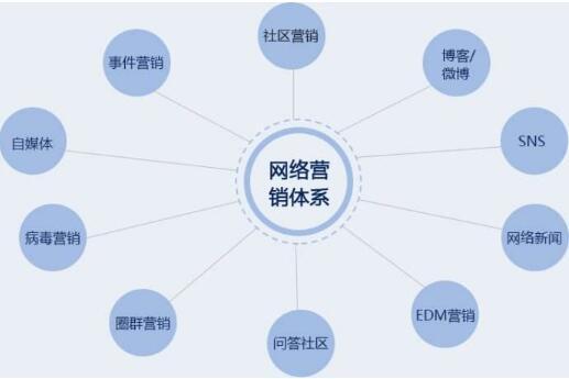 网络营销渠道成为餐饮业推广第三方平台