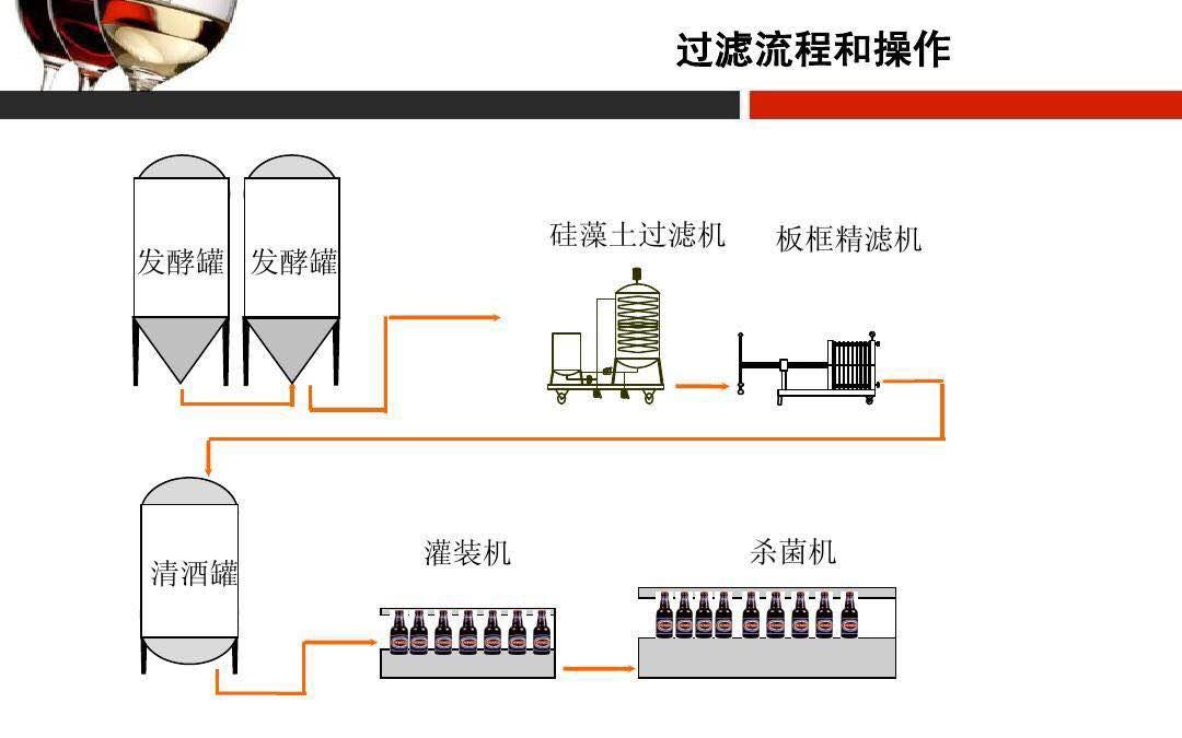 如何在现场判断啤酒过滤过程及其效果